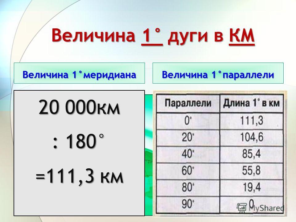 Величина 1° дуги в КМ Величина 1°меридиана Величина 1°параллели 20 000 км : 180° =111,3 км