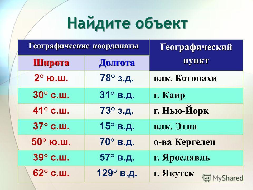 Географические координаты Географический пункт Широта Долгота 2° ю.ш.78° з.д. влк. Котопахи 30° с.ш.31° в.д. г. Каир 41° с.ш.73° з.д. г. Нью-Йорк 37° с.ш.15° в.д. влк. Этна 50° ю.ш.70° в.д. о-ва Кергелен 39° с.ш.57° в.д. г. Ярославль 62° с.ш.129° в.д