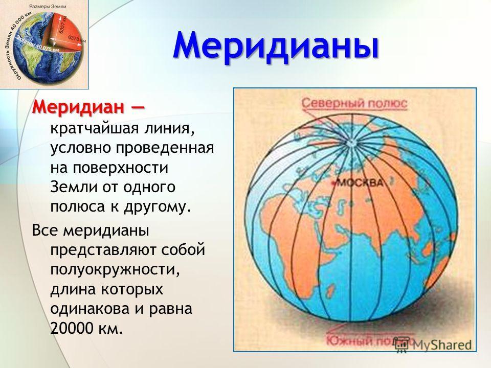 Меридианы Меридиан Меридиан кратчайшая линия, условно проведенная на поверхности Земли от одного полюса к другому. Все меридианы представляют собой полуокружности, длина которых одинакова и равна 20000 км.