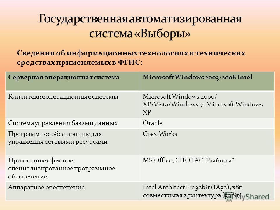 Cведения об информационных технологиях и технических средствах применяемых в ФГИС: Серверная операционная системаMicrosoft Windows 2003/2008 Intel Клиентские операционные системыMicrosoft Windows 2000/ XP/Vista/Windows 7; Microsoft Windows XP Система
