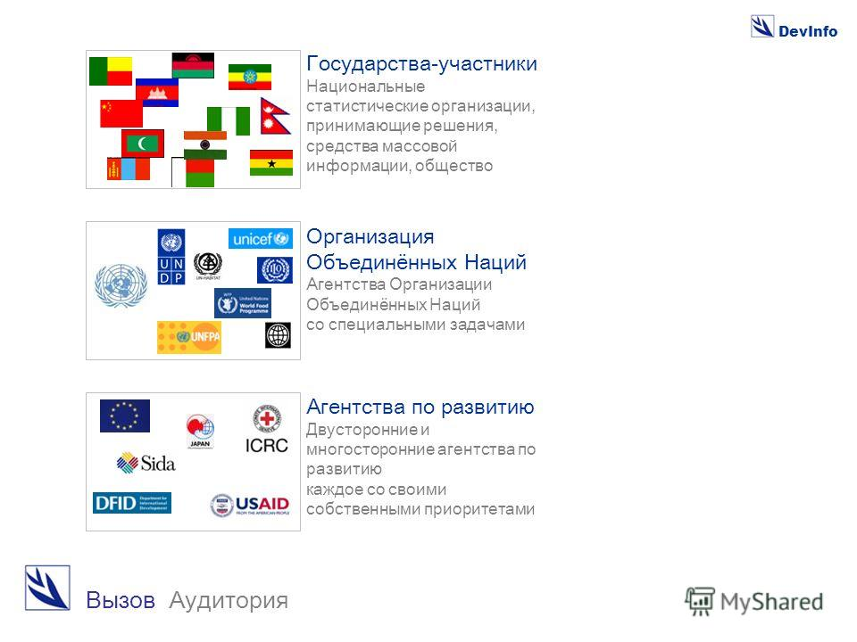 DevInfo Вызов Аудитория Организация Объединённых Наций Агентства Организации Объединённых Наций со специальными задачами Агентства по развитию Двусторонние и многосторонние агентства по развитию каждое со своими собственными приоритетами Государства-