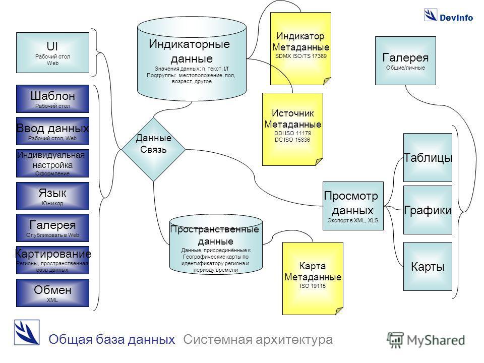 DevInfo Индикатор Метаданные SDMX ISO/TS 17369 Источник Метаданные DDI ISO 11179 DC ISO 15836 Карта Метаданные ISO 19115 Пространственные данные Данные, присоединённые к Географические карты по идентификатору региона и периоду времени Индикаторные да