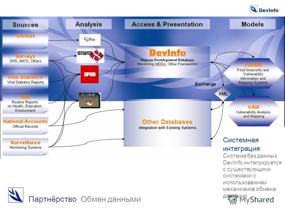 DevInfo Партнёрство Обмен данными Other Databases Integration with Existing Systems Системная интеграция Система баз данных DevInfo интегрируется с существующими системами с использованием механизмов обмена данными