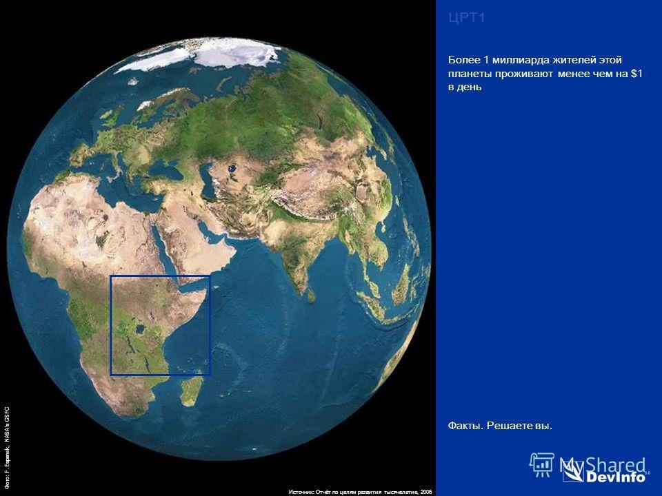 DevInfo MDG 1 Факты. Решаете вы. Более 1 миллиарда жителей этой планеты проживают менее чем на $1 в день Источник: Отчёт по целям развития тысячелетие, 2005 ЦРТ1 Фото: F. Espenak, NASAs GSFC