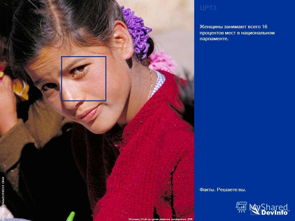 DevInfo Фото: UNICEF/India/GURINDER OSAN Факты. Решаете вы. Женщины занимают всего 16 процентов мест в национальном парламенте. ЦРТ3 Источник: Отчёт по целям развития тысячелетие, 2005