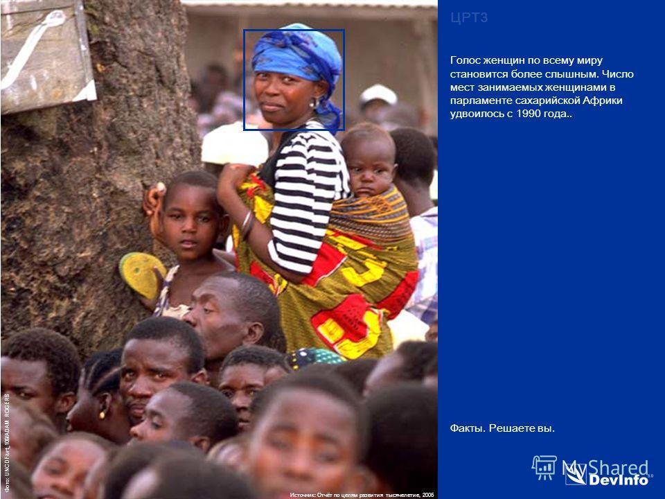 DevInfo Фото: UNCDF/urt_109/ADAM ROGERS Факты. Решаете вы. Голос женщин по всему миру становится более слышным. Число мест занимаемых женщинами в парламенте сахарийской Африки удвоилось с 1990 года.. ЦРТ3 Источник: Отчёт по целям развития тысячелетие