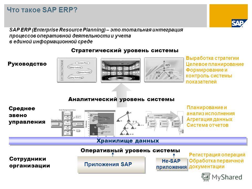 Хранилище данных Не-SAP приложения Не-SAP приложения Стратегический уровень системы Выработка стратегии Целевое планирование Формирование и контроль системы показателей Планирование и анализ исполнения Агрегация данных Система отчетов Оперативный уро