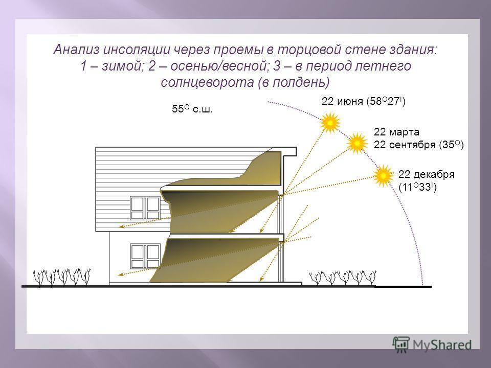 Анализ инсоляции через проемы в торцовой стене здания: 1 – зимой; 2 – осенью/весной; 3 – в период летнего солнцеворота (в полдень) 22 июня (58 О 27 I ) 22 марта 22 сентября (35 O ) 22 декабря (11 O 33 I ) 55 О с.ш.