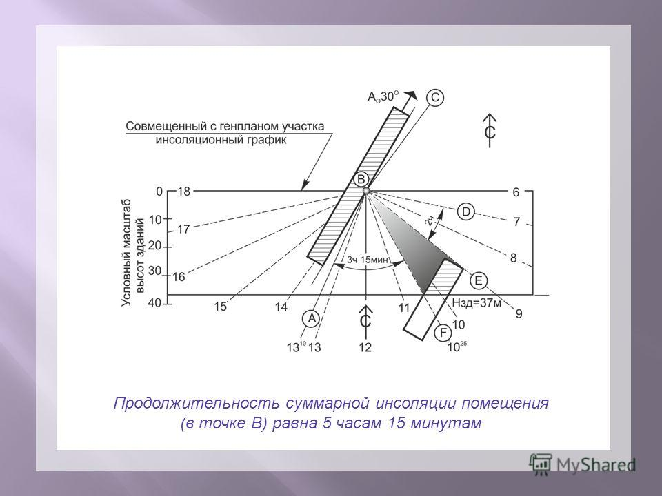Продолжительность суммарной инсоляции помещения (в точке В) равна 5 часам 15 минутам