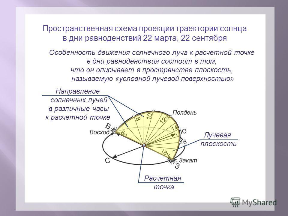 Пространственная схема проекции траектории солнца в дни равноденствий 22 марта, 22 сентября Лучевая плоскость Направление солнечных лучей в различные часы к расчетной точке Особенность движения солнечного луча к расчетной точке в дни равноденствия со