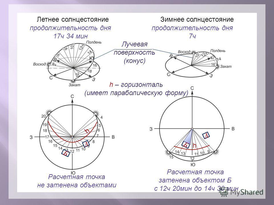 Летнее солнцестояние Зимнее солнцестояние продолжительность дня 17 ч 34 мин продолжительность дня 7 ч Лучевая поверхность (конус) h h – горизонталь (имеет параболическую форму) h А Б А Б Расчетная точка не затенена объектами Расчетная точка затенена