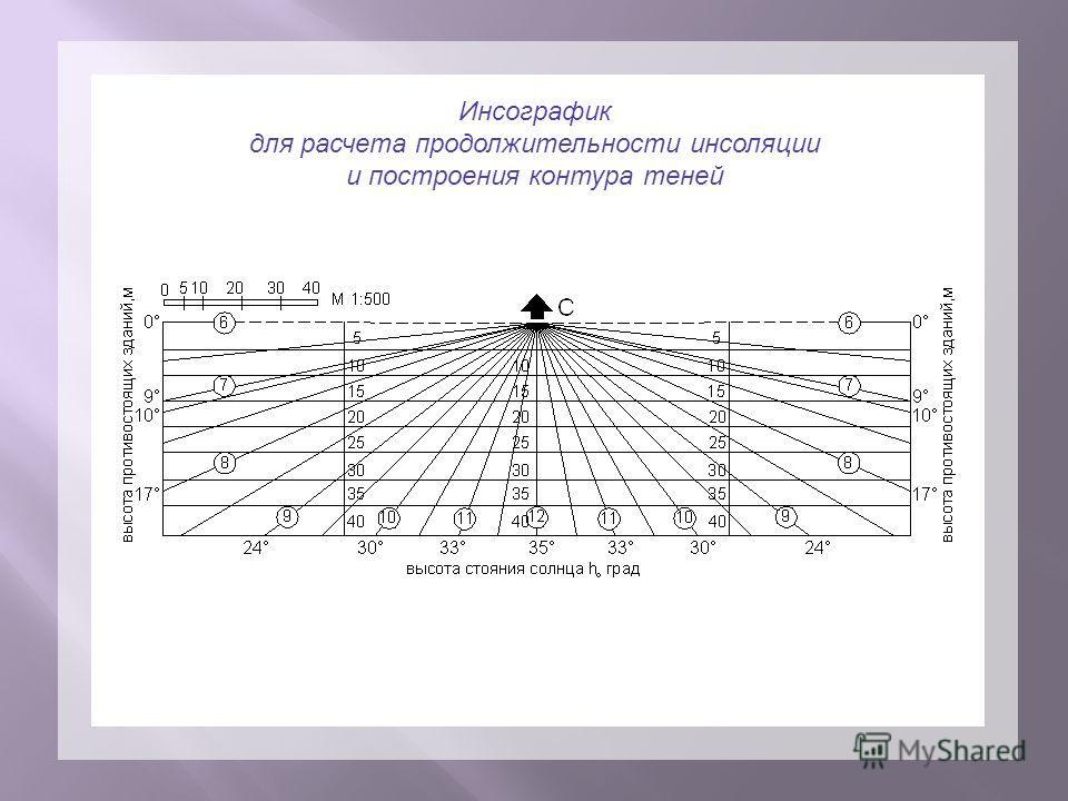 Инсографик для расчета продолжительности инсоляции и построения контура теней