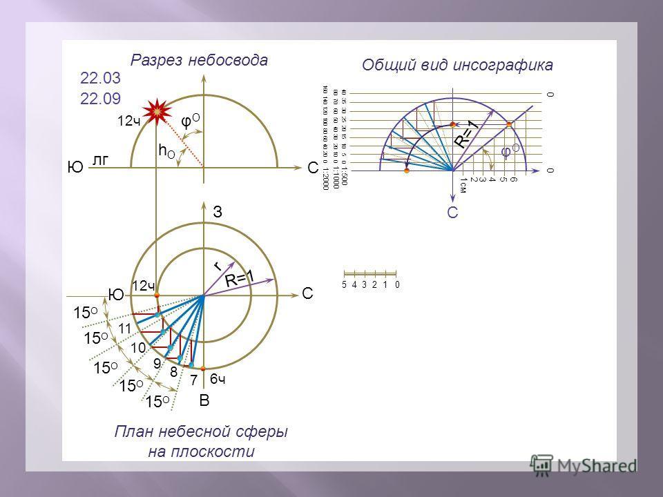 R=1 hOhO 22.03 22.09 З В С Ю 6 ч 7 8 9 10 11 12 ч О С С φOφO 5 4 3 2 1 0 40 35 30 25 20 15 10 5 0 1:500 80 70 60 50 40 30 20 10 0 1:1000 160 140 120 100 80 60 40 20 0 1:2000 15 O R=1 r лг Ю φOφO Разрез небосвода План небесной сферы на плоскости Общий