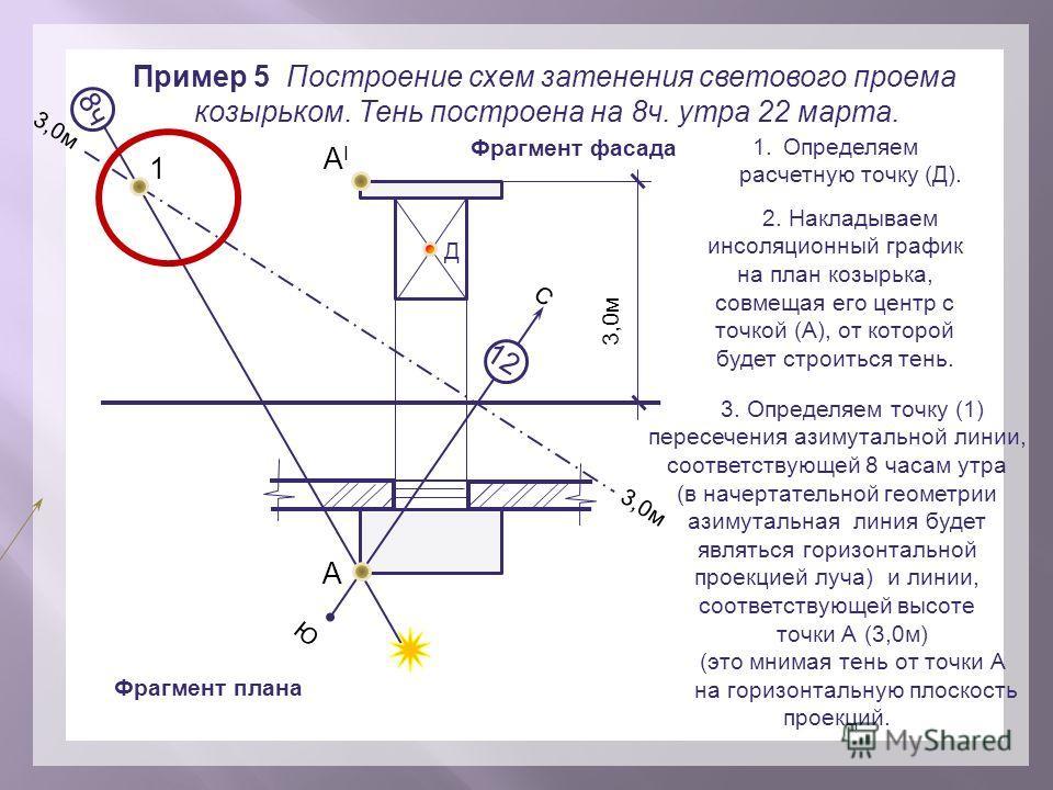 Пример 5 Построение схем затенения светового проема козырьком. Тень построена на 8 ч. утра 22 марта. Фрагмент фасада Фрагмент плана 3,0 м С Ю А АIАI 1. Определяем расчетную точку (Д). Д 2. Накладываем инсоляционный график на план козырька, совмещая е