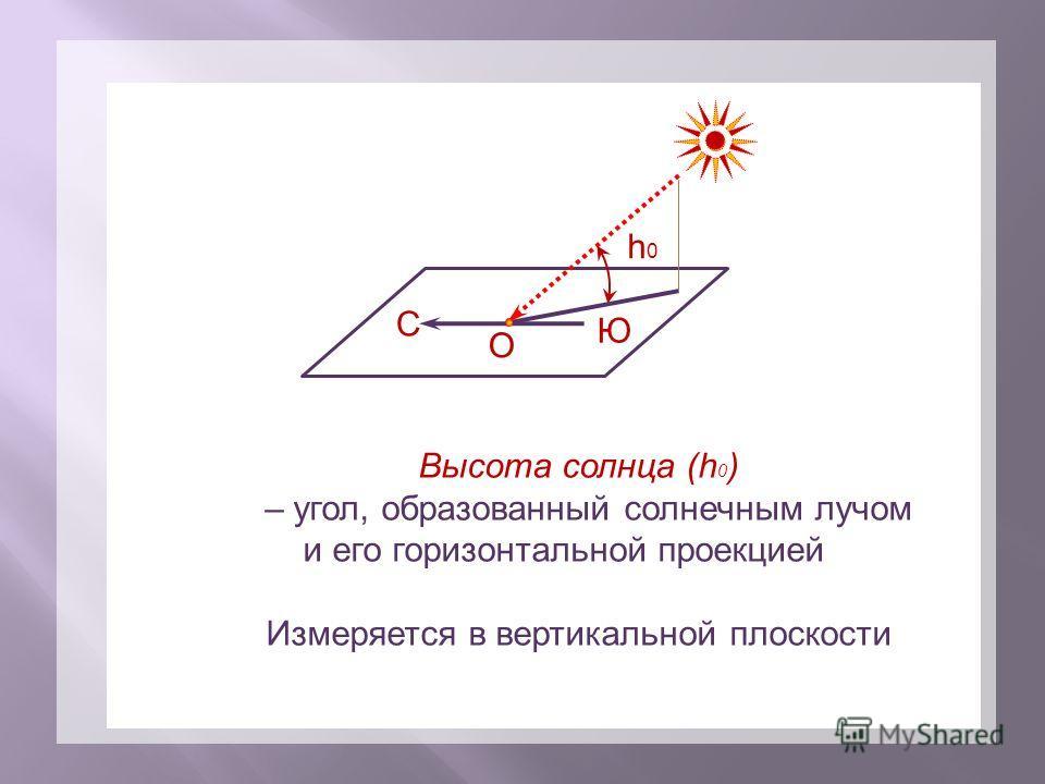 С Высота солнца (h 0 ) – угол, образованный солнечным лучом и его горизонтальной проекцией Измеряется в вертикальной плоскости h0h0 О Ю