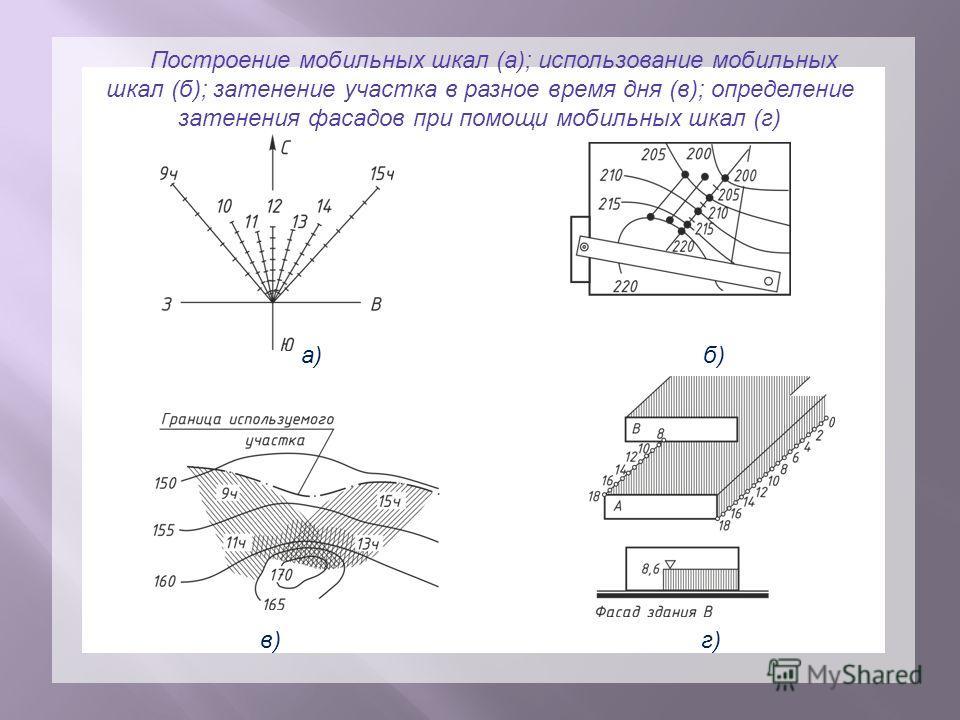 а) б) в) г) Рис.30 Построение мобильных шкал (а); использование мобильных шкал (б); затенение участка в разное время дня (в); определение затенения фасадов при помощи мобильных шкал (г). Построение мобильных шкал (а); использование мобильных шкал (б)
