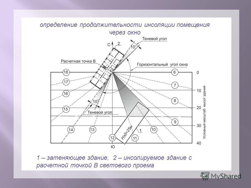определение продолжительности инсоляции помещения через окно 1 – затеняющее здание, 2 – инсолируемое здание с расчетной точкой В светового проема