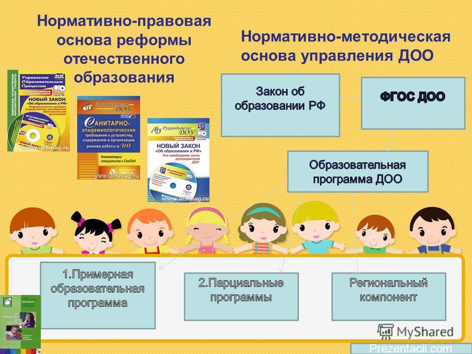 Нормативно-правовая основа реформы отечественного образования Нормативно-методическая основа управления ДОО Prezentacii.com