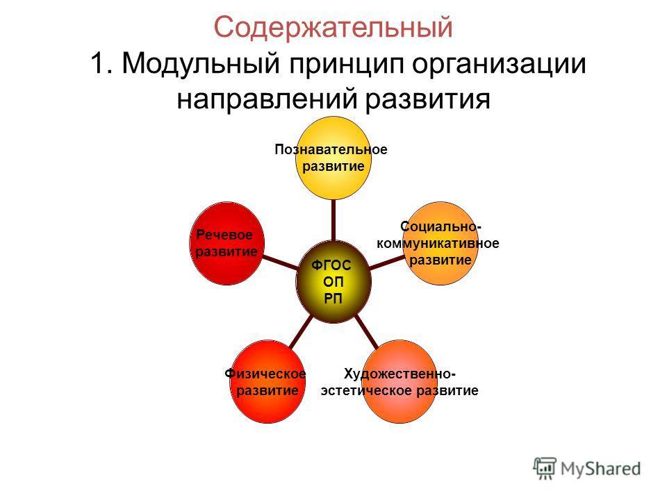 Содержательный 1. Модульный принцип организации направлений развития ФГОС ОП РП Познавательное развитие Социально- коммуникативное развитие Художественно- эстетическое развитие Физическое развитие Речевое развитие