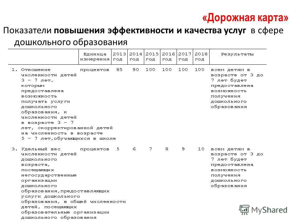 Показатели повышения эффективности и качества услуг в сфере дошкольного образования «Дорожная карта»
