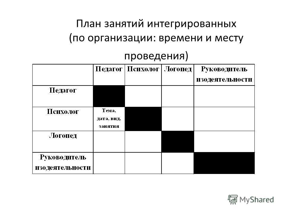 План занятий интегрированных (по организации: времени и месту проведения)