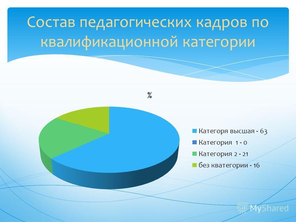 Состав педагогических кадров по квалификационной категории