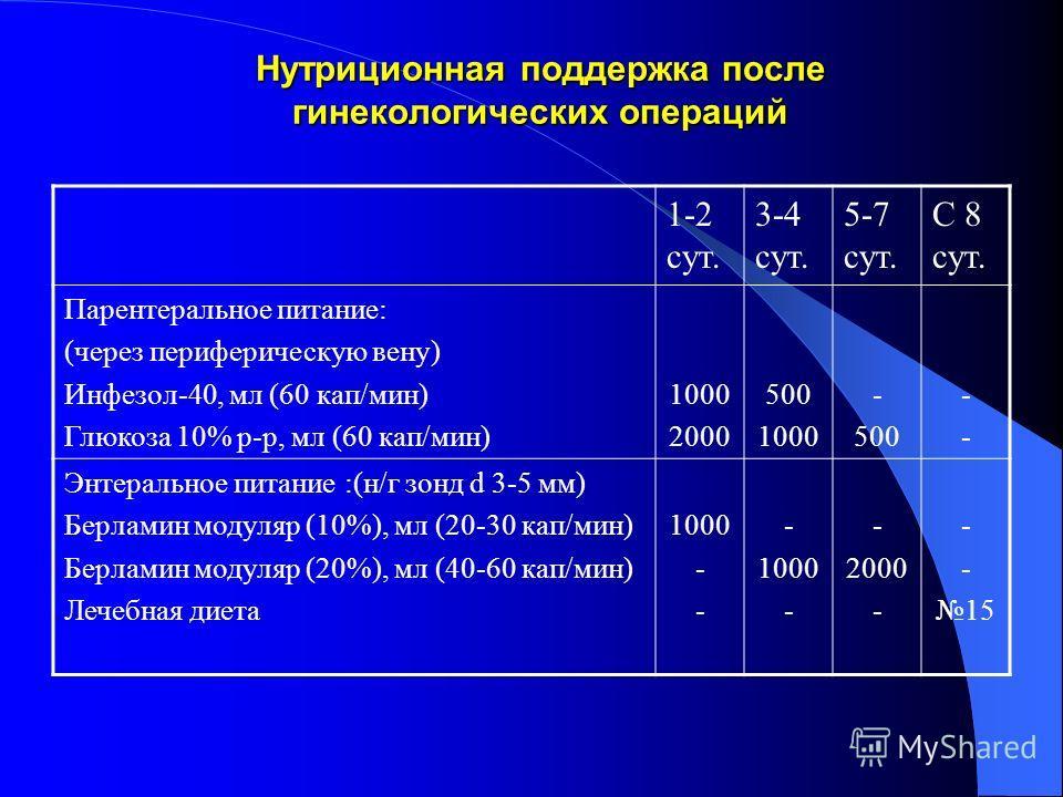 Нутриционная поддержка после гинекологических операций 1-2 сут. 3-4 сут. 5-7 сут. С 8 сут. Парентеральное питание: (через периферическую вену) Инфезол-40, мл (60 кап/мин) Глюкоза 10% р-р, мл (60 кап/мин) 1000 2000 500 1000 - 500 ---- Энтеральное пита