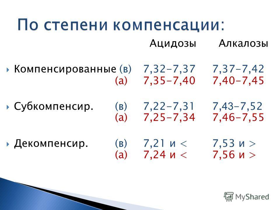 Ацидозы Алкалозы Компенсированные (в)7,32-7,37 7,37-7,42 (а)7,35-7,40 7,40-7,45 Субкомпенсир.(в)7,22-7,31 7, 43 -7,52 (а)7,25-7,34 7,46-7,55 Декомпенсир.(в)7,21 и (а)7,24 и