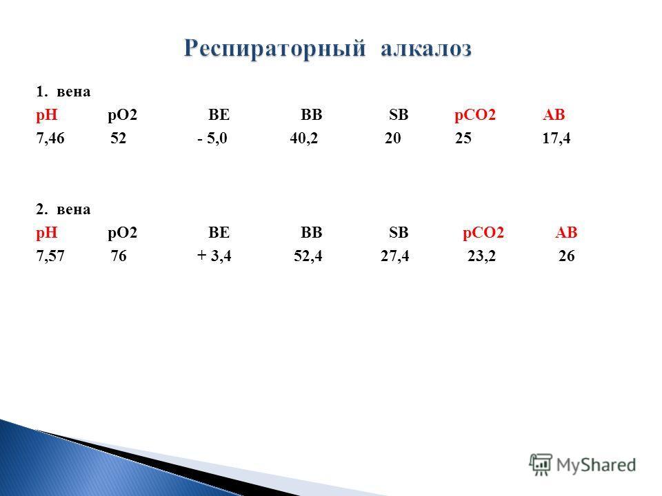 1. вена рН рО2 ВЕ ВВ SВ рСО2 АВ 7,46 52 - 5,0 40,2 20 25 17,4 2. вена рН рО2 ВЕ ВВ SВ рСО2 АВ 7,57 76 + 3,4 52,4 27,4 23,2 26