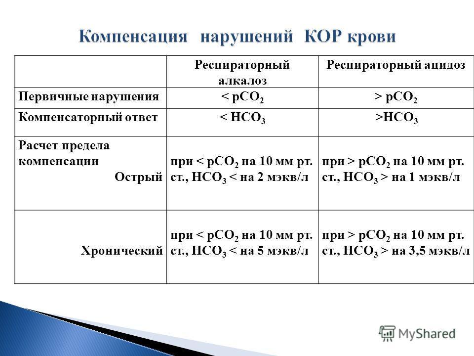 Респираторный алкалоз Респираторный ацидоз Первичные нарушения< рСО 2 > рСО 2 Компенсаторный ответ< НСО 3 >НСО 3 Расчет предела компенсациипри < рСО 2 на 10 мм рт. ст., НСО 3 < на 2 мэкв/л при > рСО 2 на 10 мм рт. ст., НСО 3 > на 1 мэкв/л Острый Хрон