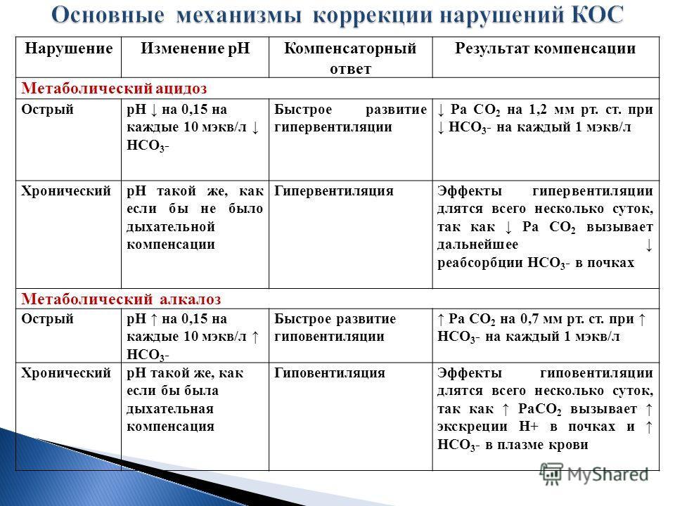Нарушение Изменение р НКомпенсаторный ответ Результат компенсации Метаболический ацидоз ОстрыйрН на 0,15 на каждые 10 мэкв/л НСО 3 - Быстрое развитие гипервентиляции Ра СО 2 на 1,2 мм рт. ст. при НСО 3 - на каждый 1 мэкв/л ХроническийрН такой же, как