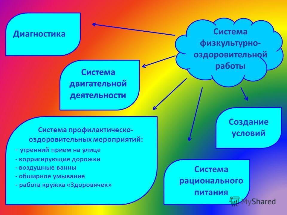 Система физкультурно- оздоровительной работы Диагностика Система двигательной деятельности Создание условий Система рационального питания Система профилактическо- оздоровительных мероприятий: - утренний прием на улице - корригирующие дорожки - воздуш