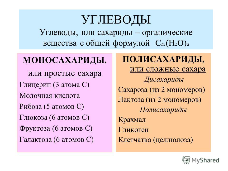 УГЛЕВОДЫ Углеводы, или сахариды – органические вещества с общей формулой С m (H 2 O) n МОНОСАХАРИДЫ, или простые сахара Глицерин (3 атома С) Молочная кислота Рибоза (5 атомов С) Глюкоза (6 атомов С) Фруктоза (6 атомов С) Галактоза (6 атомов С) ПОЛИСА