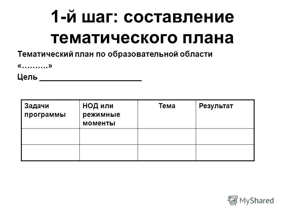 1-й шаг: составление тематического плана Тематический план по образовательной области «……….» Цель _______________________ Задачи программы НОД или режимные моменты Тема Результат