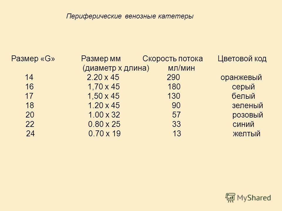 Размер «G» Размер мм Скорость потока Цветовой код (диаметр х длина) мл/мин 14 2.20 х 45 290 оранжевый 16 1,70 х 45 180 серый 17 1,50 х 45 130 белый 18 1.20 х 45 90 зеленый 20 1.00 х 32 57 розовый 22 0.80 х 25 33 синий 24 0.70 х 19 13 желтый Периферич