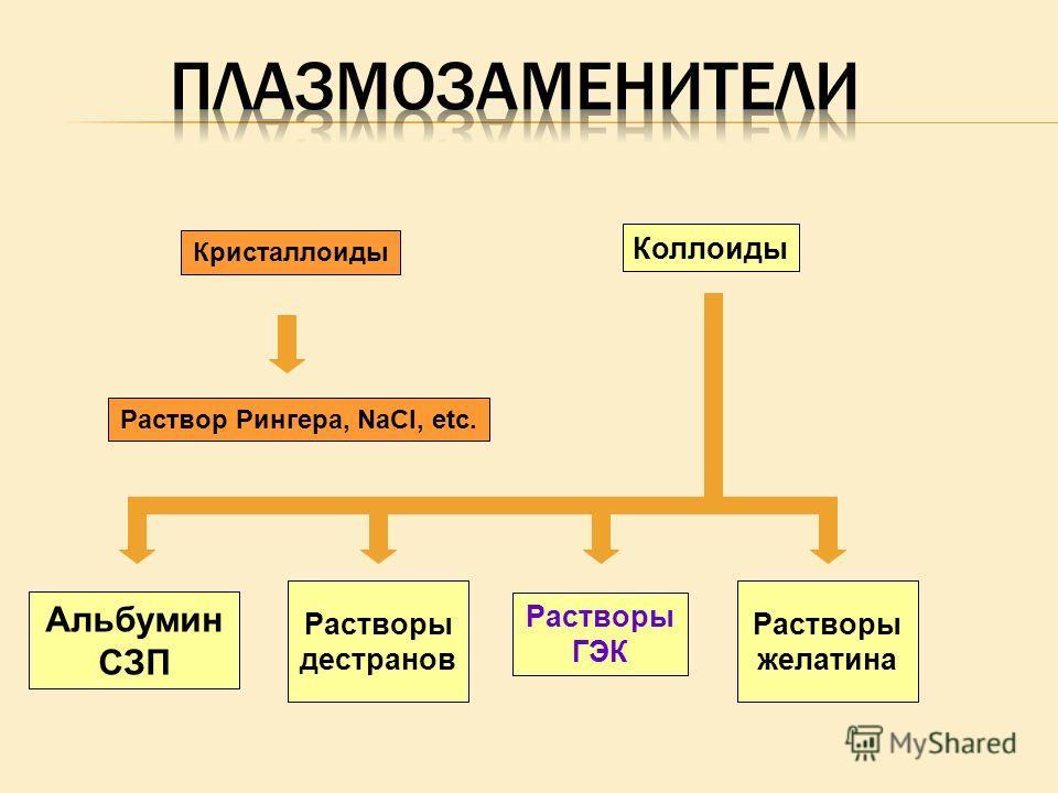 Коллоиды Альбумин СЗП Растворы ГЭК Растворы желатина Растворы дестранов Кристаллоиды Раствор Рингера, NaCl, etc.