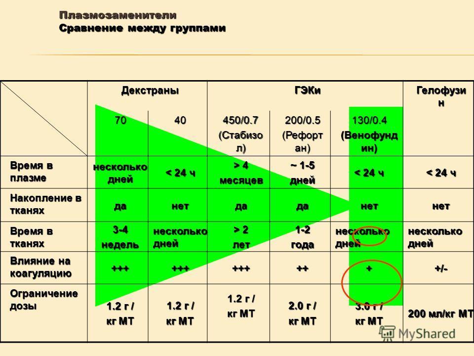 Декстраны ГЭКи Гелофузи н 7040450/0.7 (Стабизо л) 200/0.5 (Рефорт ан) 130/0.4 (Венофунд ин) Время в плазме несколько дней < 24 ч > 4 месяцев ~ 1-5 дней < 24 ч Накопление в тканях данетдаданетнет Время в тканях 3-4 недель несколько дней > 2 лет 1-2 го