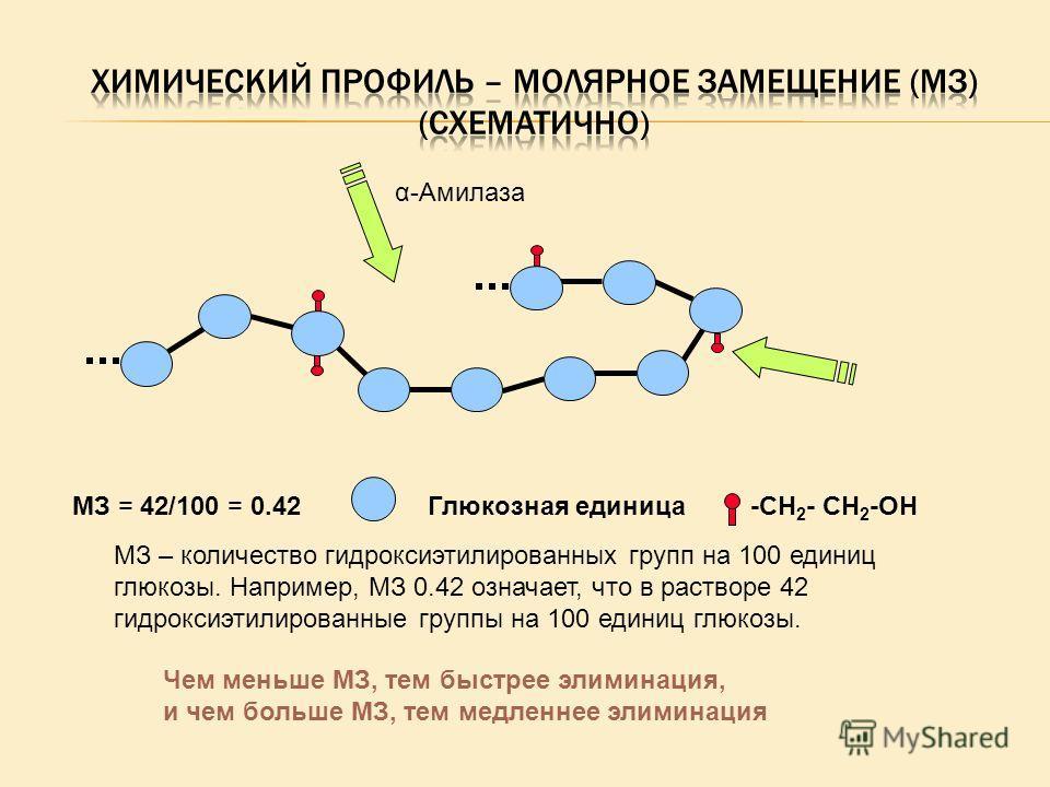 Глюкозная единица-CH 2 - CH 2 -OHMЗ = 42/100 = 0.42 МЗ – количество гидроксиэтилированных групп на 100 единиц глюкозы. Например, МЗ 0.42 означает, что в растворе 42 гидроксиэтилированные группы на 100 единиц глюкозы. α-Амилаза Чем меньше MЗ, тем быст