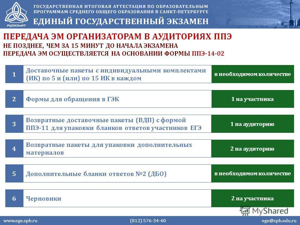 ПЕРЕДАЧА ЭМ ОРГАНИЗАТОРАМ В АУДИТОРИЯХ ППЭ www.ege.spb.ru (812) 576-34-40 ege@spb.edu.ru НЕ ПОЗДНЕЕ, ЧЕМ ЗА 15 МИНУТ ДО НАЧАЛА ЭКЗАМЕНА ПЕРЕДАЧА ЭМ ОСУЩЕСТВЛЯЕТСЯ НА ОСНОВАНИИ ФОРМЫ ППЭ-14-02 Доставочные пакеты с индивидуальными комплектами (ИК) по 5