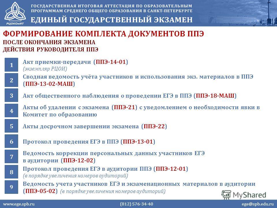 ФОРМИРОВАНИЕ КОМПЛЕКТА ДОКУМЕНТОВ ППЭ www.ege.spb.ru (812) 576-34-40 ege@spb.edu.ru Акт приемки-передачи (ППЭ-14-01) (экземпляр РЦОИ) 1 ПОСЛЕ ОКОНЧАНИЯ ЭКЗАМЕНА ДЕЙСТВИЯ РУКОВОДИТЕЛЯ ППЭ Сводная ведомость учёта участников и использования экз. материа