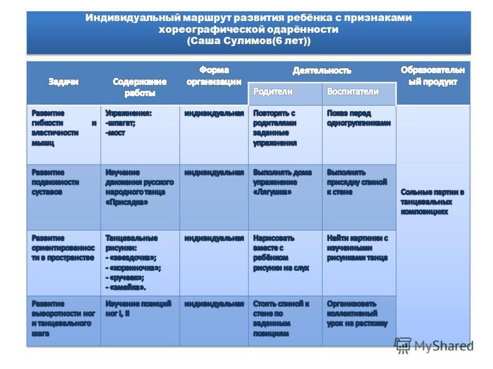Индивидуальный маршрут развития ребёнка с признаками хореографической одарённости (Саша Сулимов(6 лет))