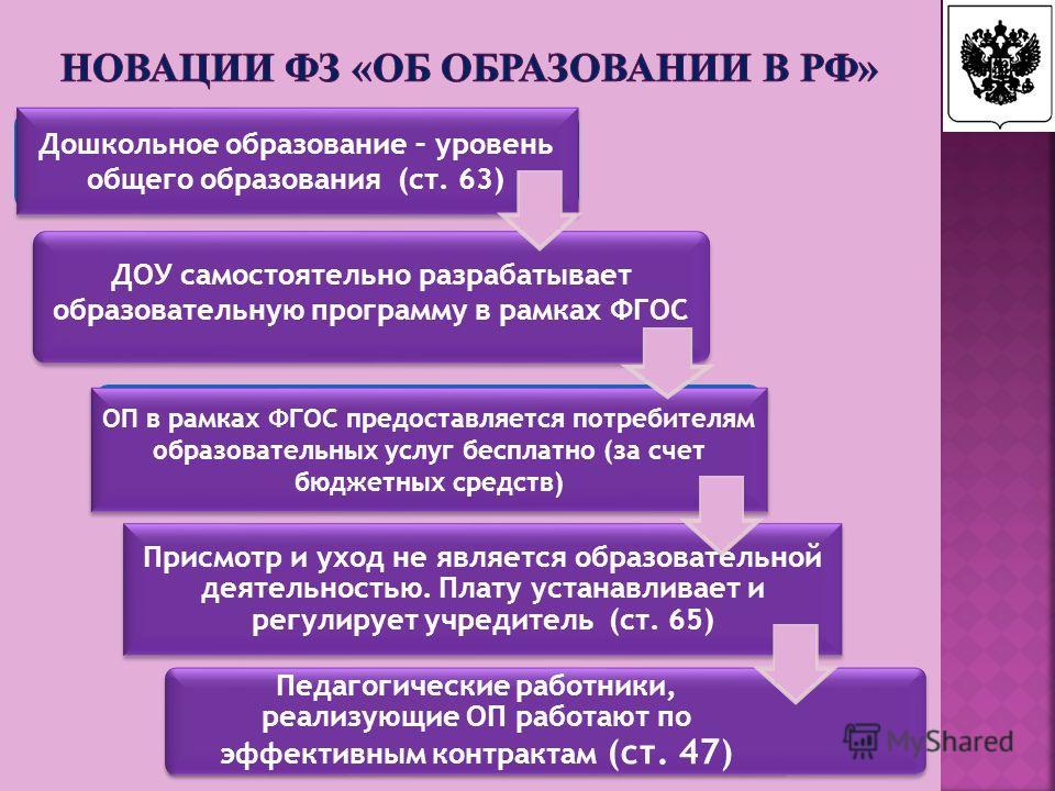ДОУ самостоятельно разрабатывает образовательную программу в рамках ФГОС Дошкольное образование – уровень общего образования (ст. 63) ОП в рамках ФГОС предоставляется потребителям образовательных услуг бесплатно (за счет бюджетных средств) Присмотр и