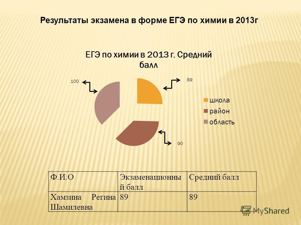 Ф.И.ОЭкзаменационны й балл Средний балл Хамзина Регина Шамилевна 89 Результаты экзамена в форме ЕГЭ по химии в 2013 г