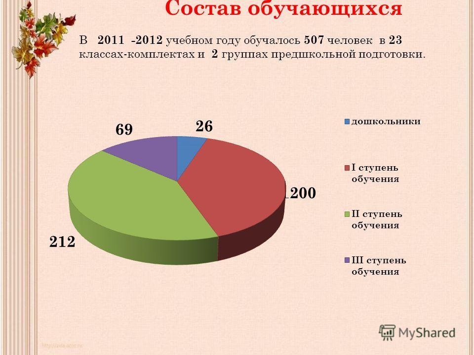 В 2011 -2012 учебном году обучалось 507 человек в 23 классах-комплектах и 2 группах предшкольной подготовки. Состав обучающихся