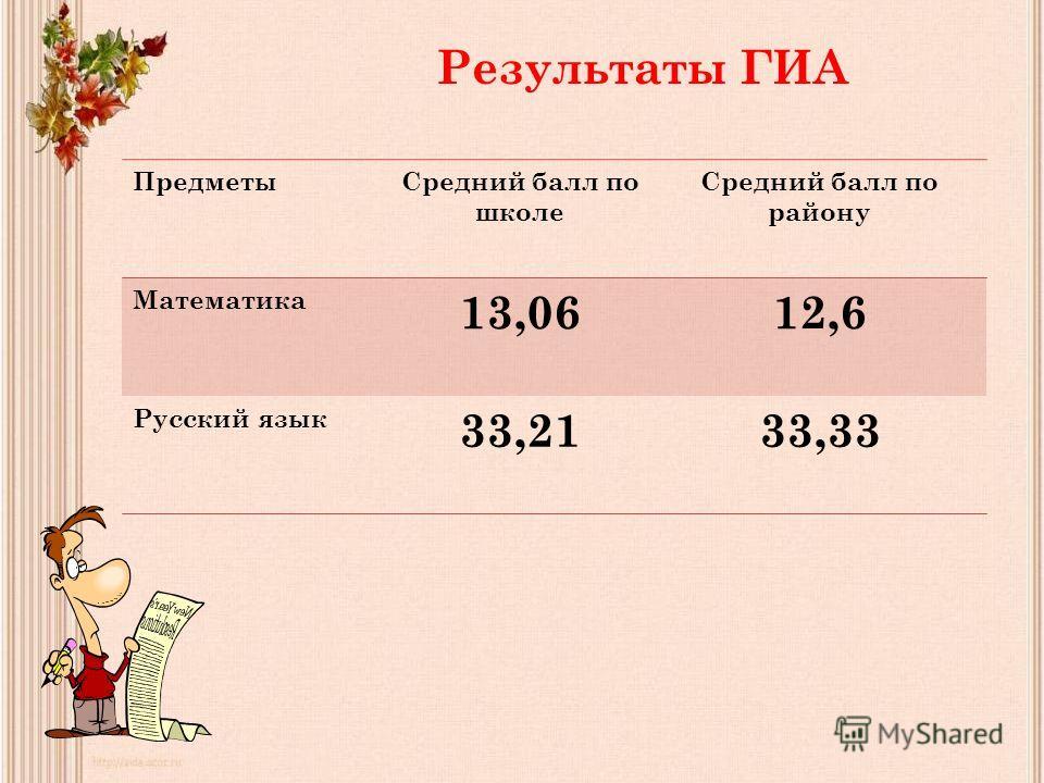 Результаты ГИА Предметы Средний балл по школе Средний балл по району Математика 13,0612,6 Русский язык 33,2133,33