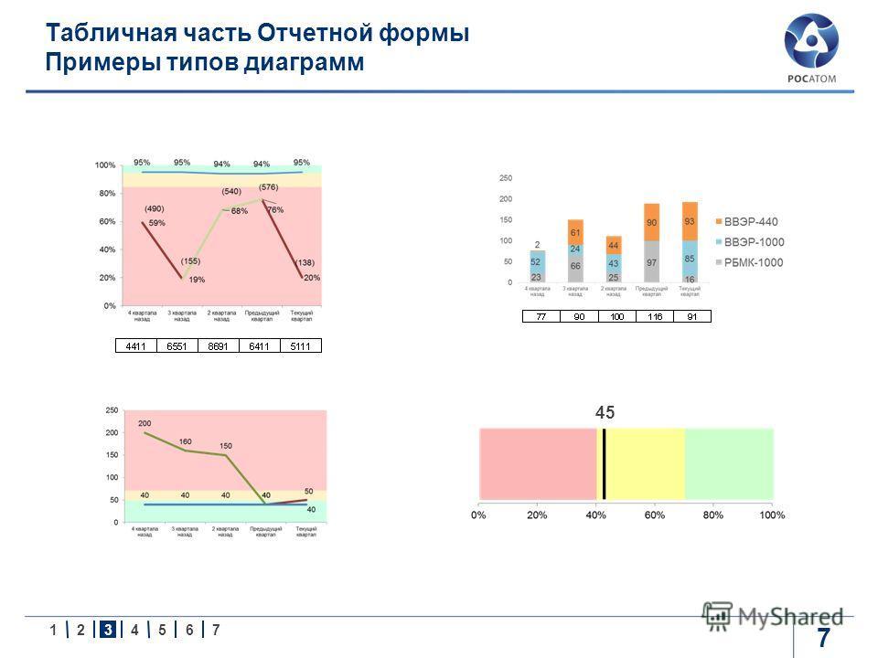 1234567 Табличная часть Отчетной формы Примеры типов диаграмм 7 45