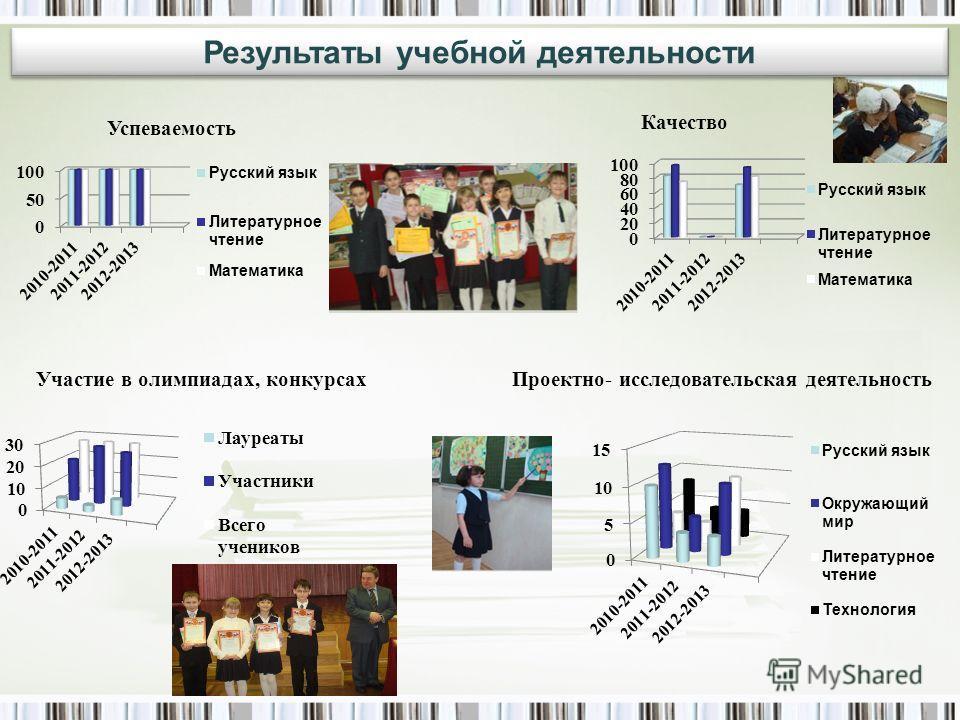 Успеваемость Качество Участие в олимпиадах, конкурсах Проектно- исследовательская деятельность Результаты учебной деятельности