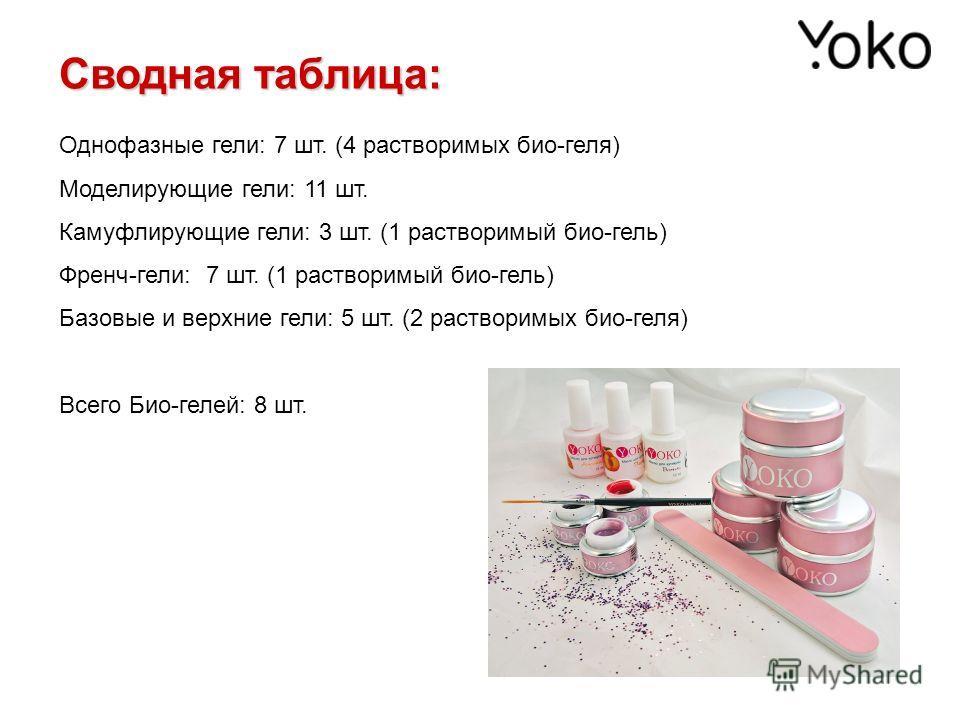 Однофазные гели: 7 шт. (4 растворимых био-геля) Моделирующие гели: 11 шт. Камуфлирующие гели: 3 шт. (1 растворимый био-гель) Френч-гели: 7 шт. (1 растворимый био-гель) Базовые и верхние гели: 5 шт. (2 растворимых био-геля) Всего Био-гелей: 8 шт. Свод