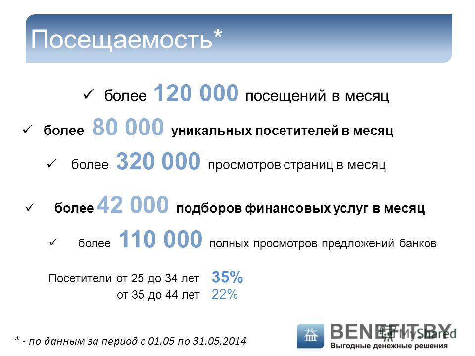 Посещаемость* более 120 000 посещений в месяц более 80 000 уникальных посетителей в месяц более 320 000 просмотров страниц в месяц более 42 000 подборов финансовых услуг в месяц более 110 000 полных просмотров предложений банков Посетители от 25 до 3
