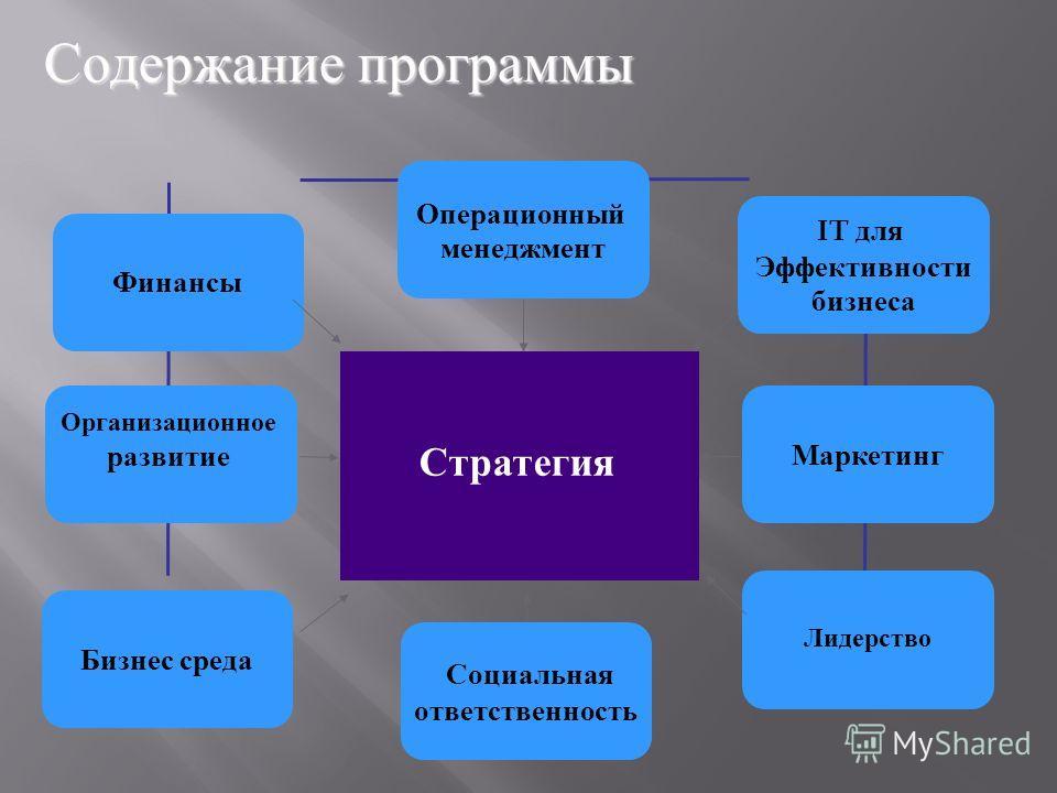 Финансы Бизнес среда Маркетинг Организационное развитие Операционный менеджмент IT для Эффективности бизнеса Лидерство Содержание программы Стратегия Социальная ответственность